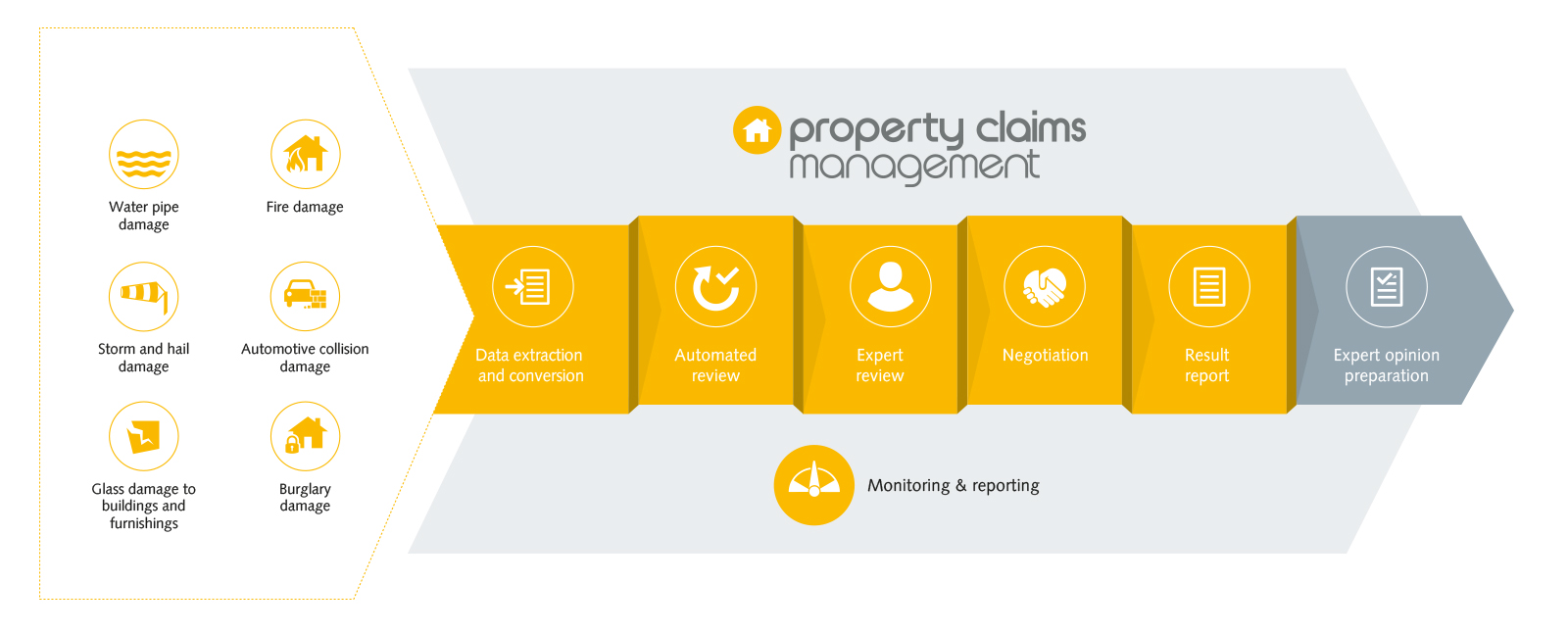 Claims management is one of the largest cost items for property insurers. At the same time, it is one of the factors that significantly influence the ...